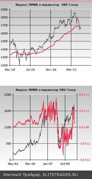Несмотря на вчерашнее снижение, индекс ММВБ продолжает оставаться в поле притяжения уровня нулевой доходности торговых позиций, открытых за последние 9 месяцев