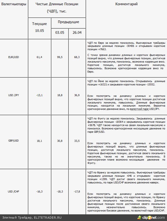 Отчет о позициях по валютным фьючерсам