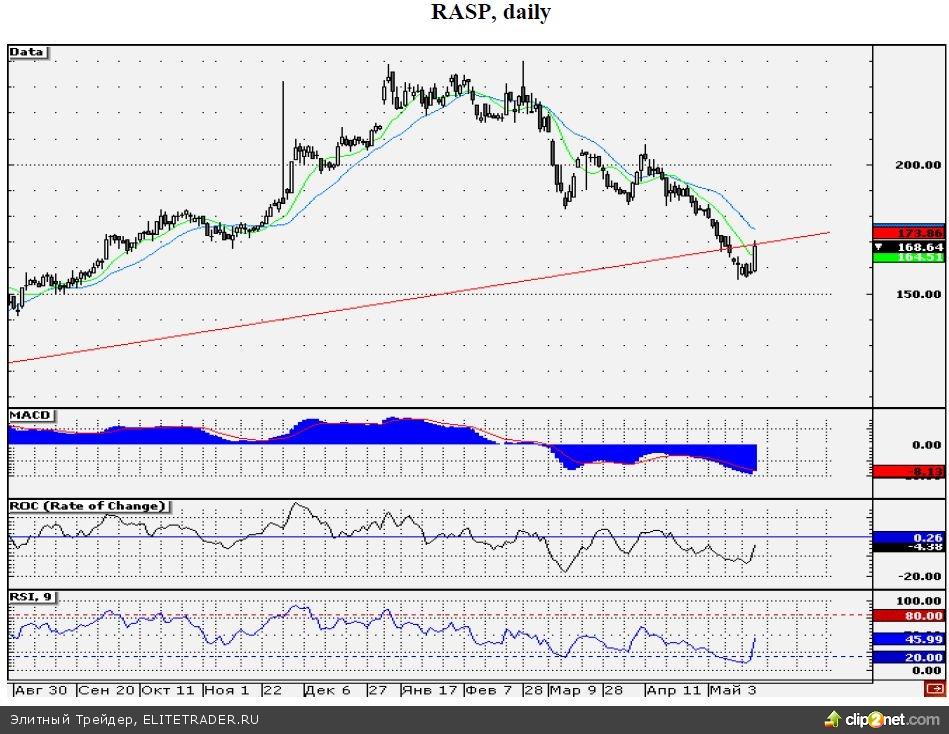 Теханализ акций «Распадской»: долгосрочный тренд может сдержать «быков»