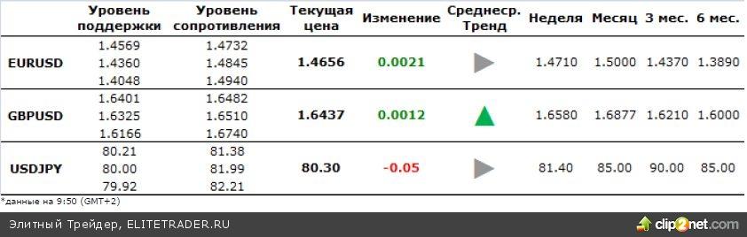 Ежедневный обзор по валютному рынку