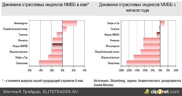 Российский рынок акций в июне: ни роста, ни падения?