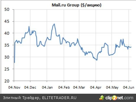 IPO Интернет-компаний: возвращение доткомов?