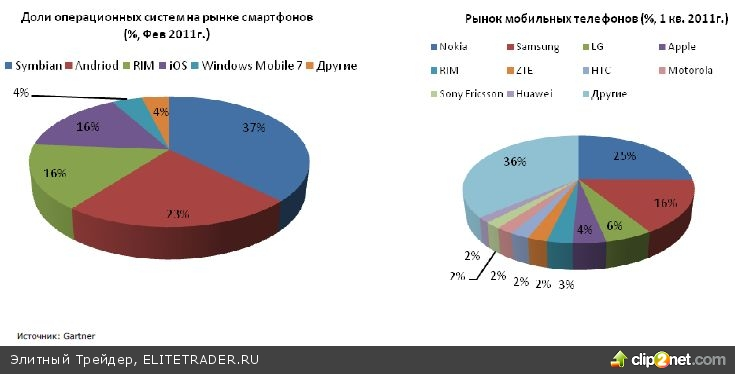 Nokia: по-прежнему перспективная инвестиция