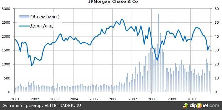 Акции банков: продолжится ли падение?