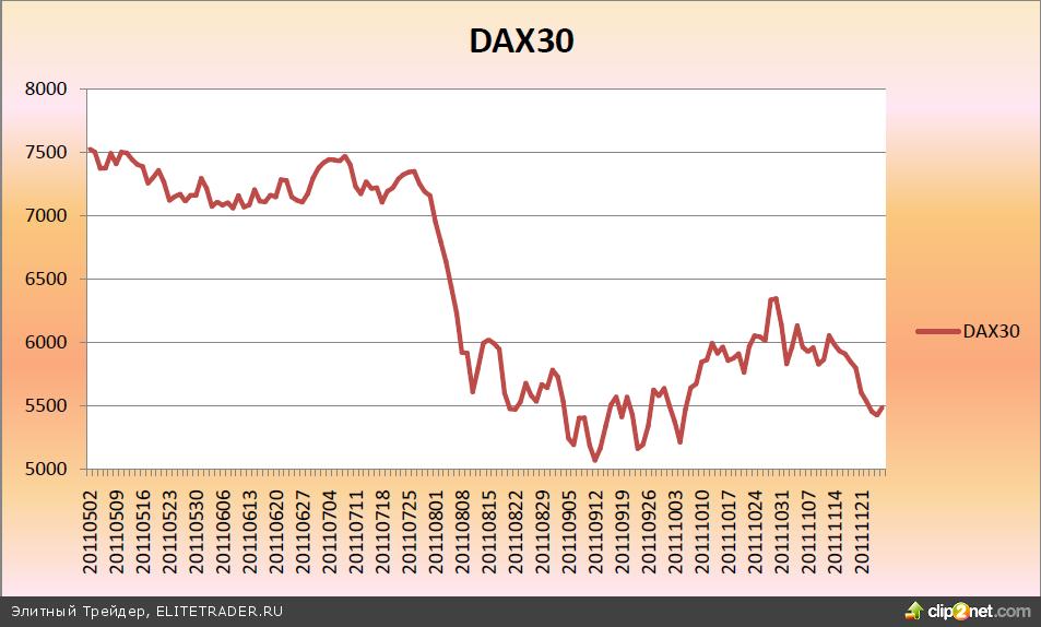 Как развивался европейский долговой кризис. Обзор событий с мая по ноябрь