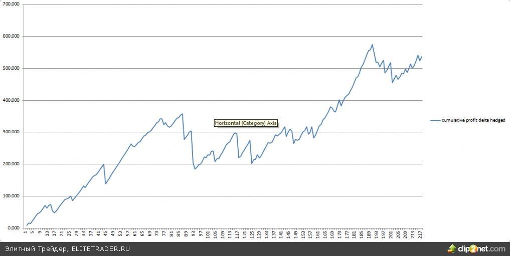 К итогам мартовской экспирации по опционам на фьючерс на индекс РТС