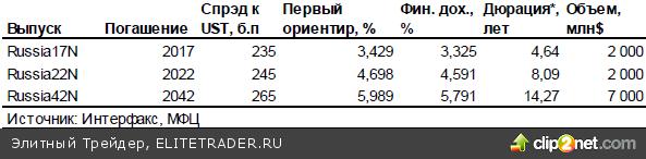 Россия разместилась хорошо, но все равно не дешево