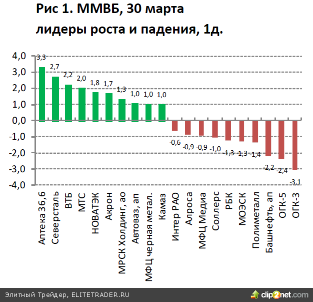 Цены на нефть по итогам прошедших торгов показали положительную динамику на фоне подъема большинства индексов Европы и США