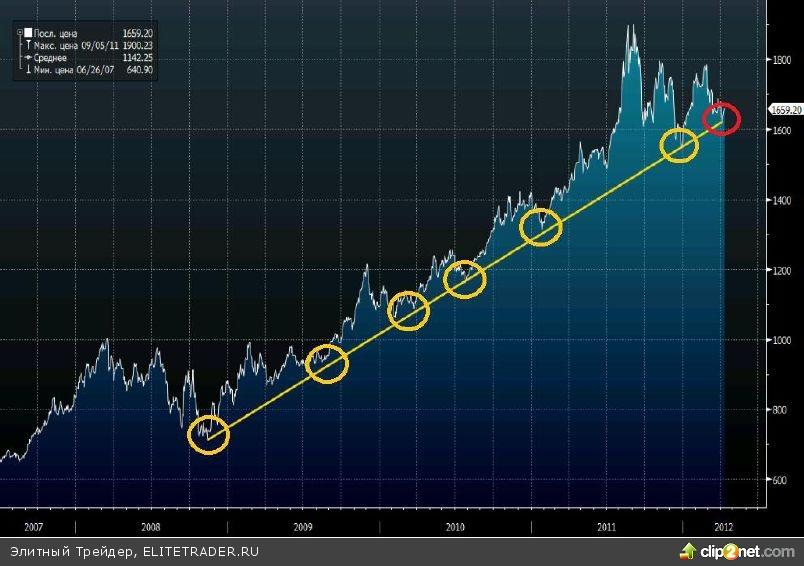 График золото на форекс