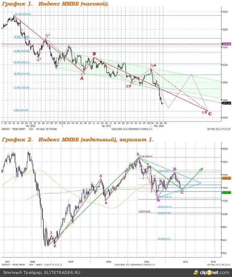 Изменение котировок акций нефтяных компаний