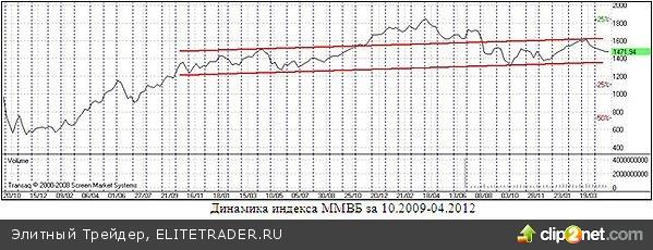 Российские акции сильно недооценены, но когда может случиться переоценка в сторону повышения - сказать сложно