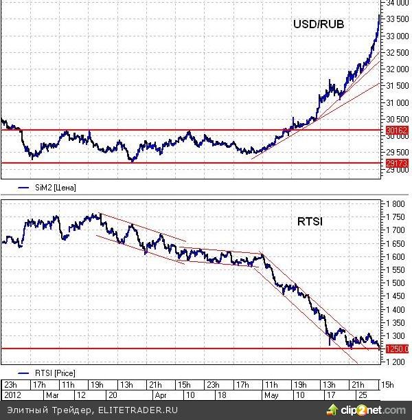 Рубль панически сдает позиции перед долларом, а рынок акций не дрогнул