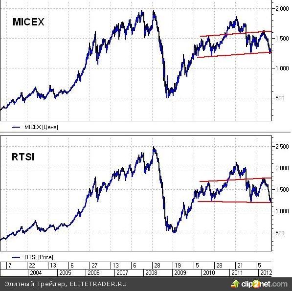 Инвесторы вновь принялись искать защитные активы, в такой ситуации золото для них всегда в положительном тренде
