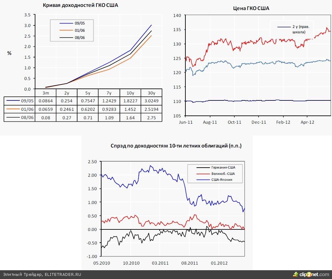 Бернанке разочаровал рынки Выступая в Конгрессе