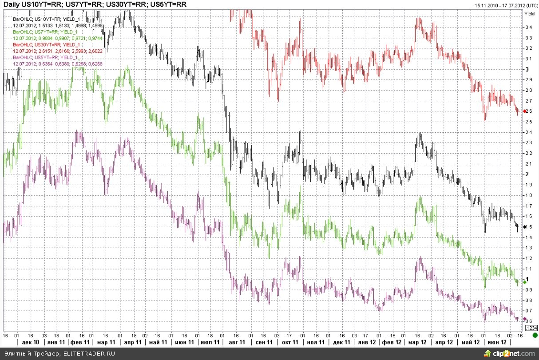 Протоколы заседания ФРС разочаровали инвесторов