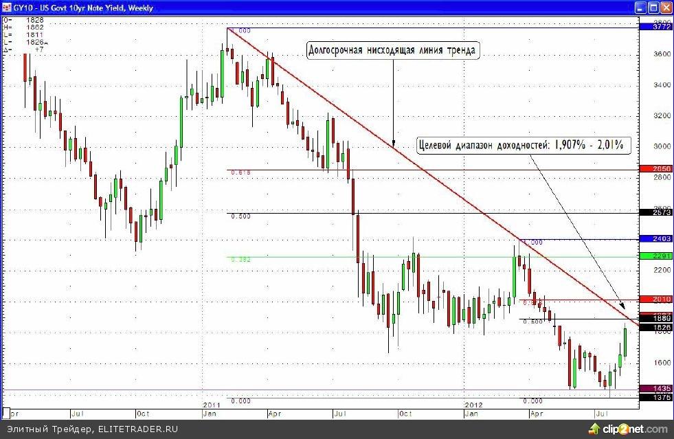 банки перми ипотека акции