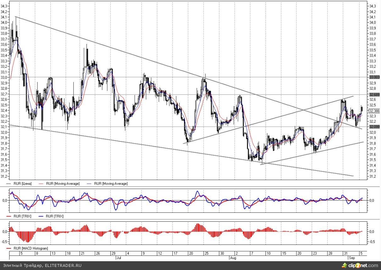Доллар-рубль ушел в отскок от трехмесячного нисходящего тренда