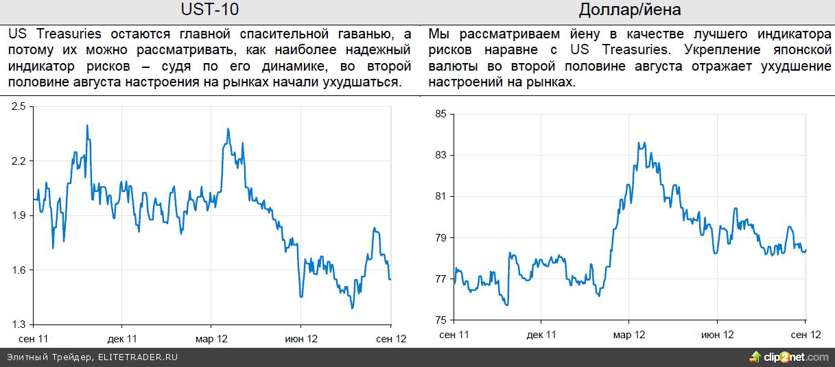 Рубль останется слабым