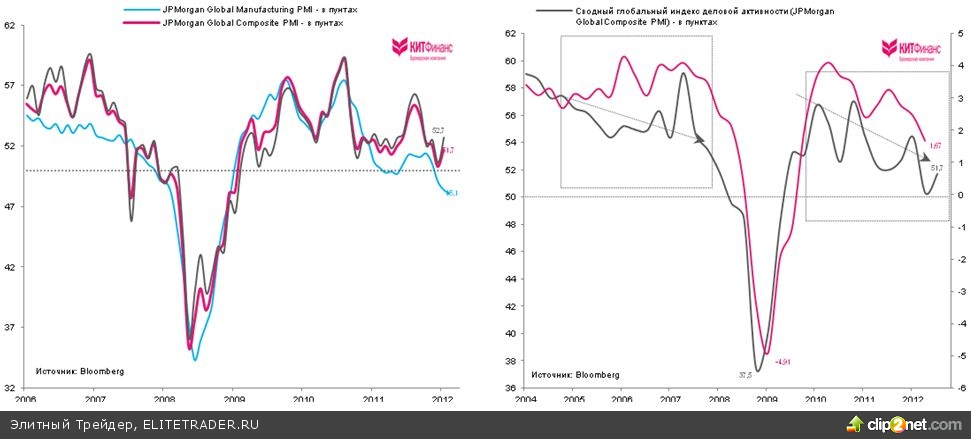 Производственная активность в США замедляется 3 месяца подряд