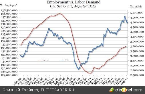 Статистика по рынку труда за август может оказаться гораздо хуже ожиданий