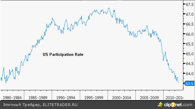 Данные по рынку труда запутали фондовые рынки, но евро продолжает ралли вверх