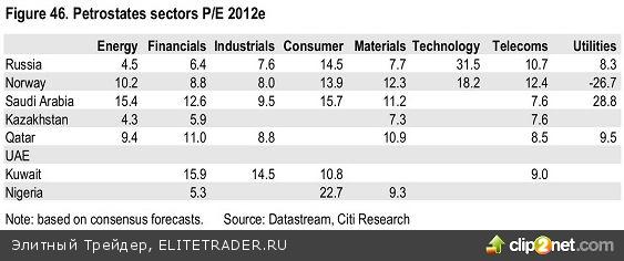 4 сектора экономики России, которые Citi рекомендует к покупке