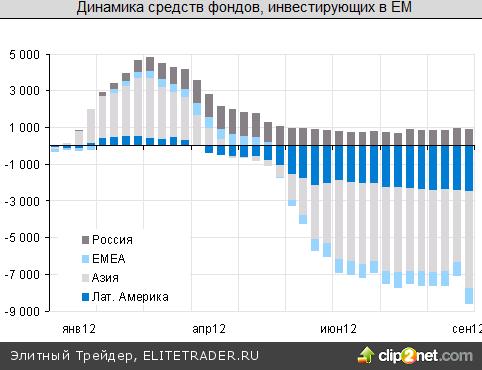 Россия в лидерах роста благодаря ЕЦБ