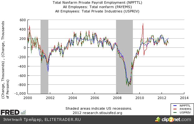 Снижение уровня безработицы до 8,1% будет сдерживать ФРС