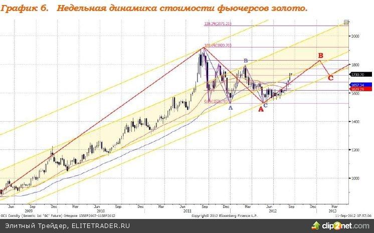 Рынки, как и в предыдущие несколько недель, продолжают жить ожиданиями и надеждами