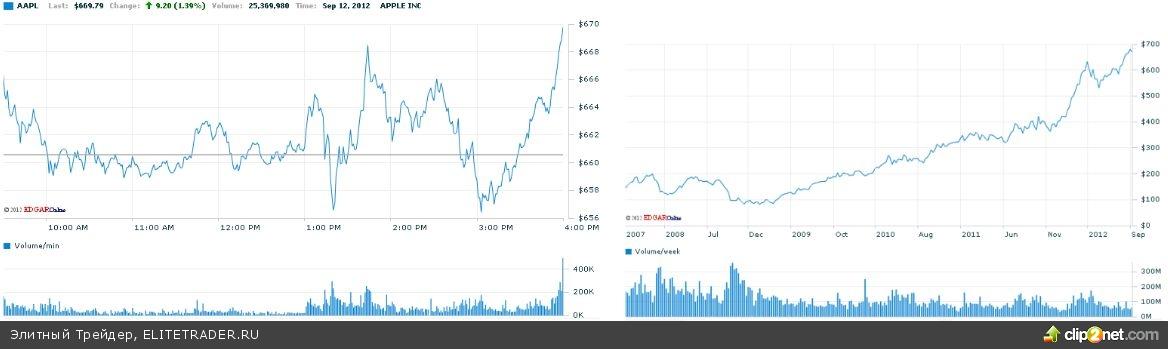 Рост цен на бензин в США сковывает активность Федрезерва