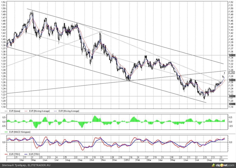 Евро-доллар приближается к сильному сопротивлению на 1,30