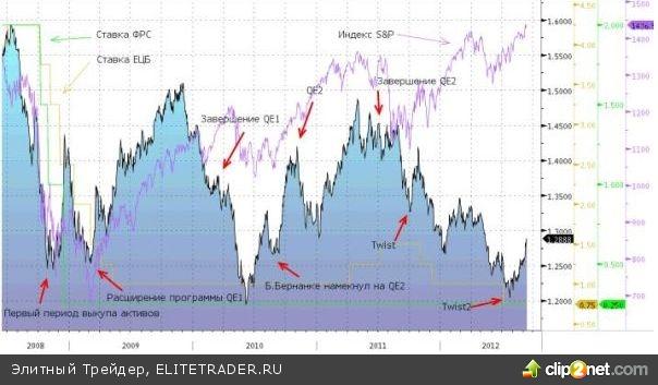 С приближением оглашения ФРС результатов своего двухдневного заседания доллар продолжил отсчитывать часы, снижаясь практически ко всем своим конкурентам