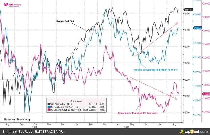 Инфляционные ожидания Бернанке… чего ждать от ФРС?