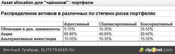"""Дж. Миколис, Д.Перуччи «Asset allocation для """"чайников""""»"""