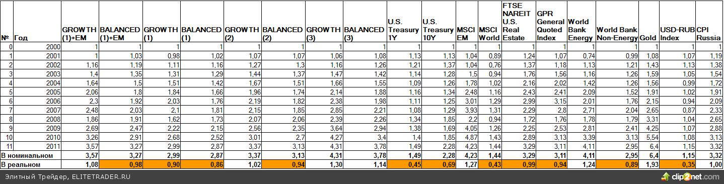 Распределение активов или Asset Allocation с точки зрения международного инвестора