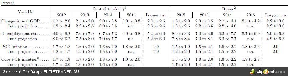 Долгожданное, но внезапное QE3