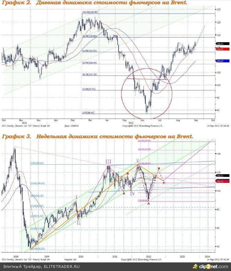 Рынок акций также отреагирует очень резким ростом на принятые Федом решения