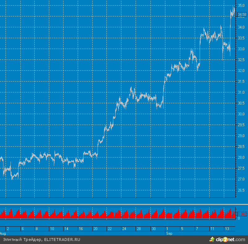 Запуск QE3 отправил цены на золото на отметку $1770