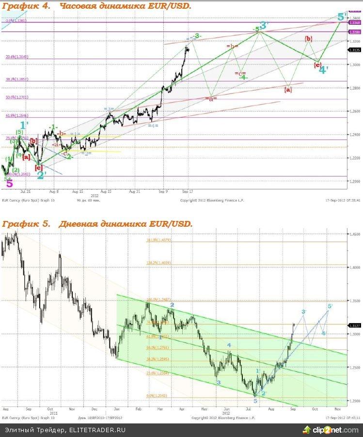 В пятницу рынки продолжили расти на фоне шагов по поддержке экономики и смягчения монетарной политики, которые были предприняты ФРС и ЕЦБ на прошлой неделе