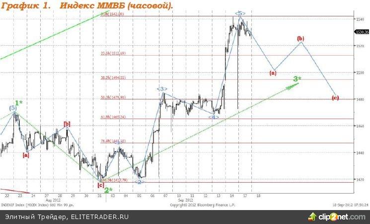 Стабилизация котировок основных валют отразилось на товарном рынке