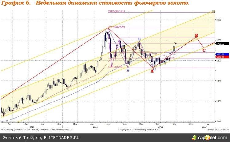 Набравшее было ход укрепление российской валюты остановлено снижением цен на нефт