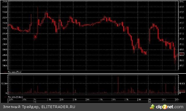 «Роснефть» приближается к покупке доли в ТНК-BP