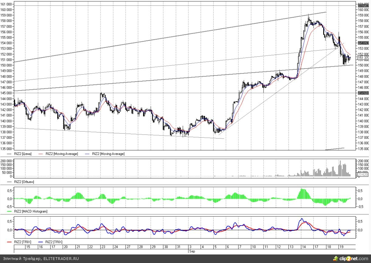 Оптимизма от QE3 хватило ненадолго