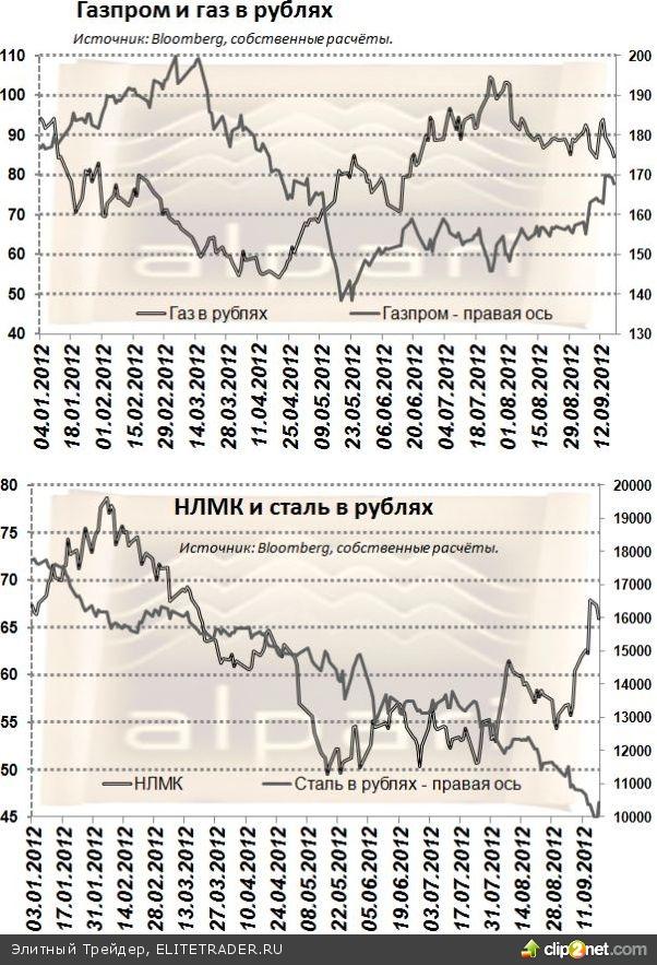 Российский рынок сегодня упадёт на 3%