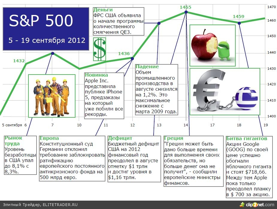 Инвестиционный обзор за 8 – 20 сентября 2012 года
