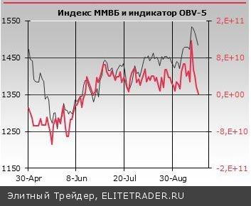 Второй день подряд торги на ММВБ проходят в условиях повышенной волатильности, что во многом объясняется возросшей нестабильностью на валютном рынке