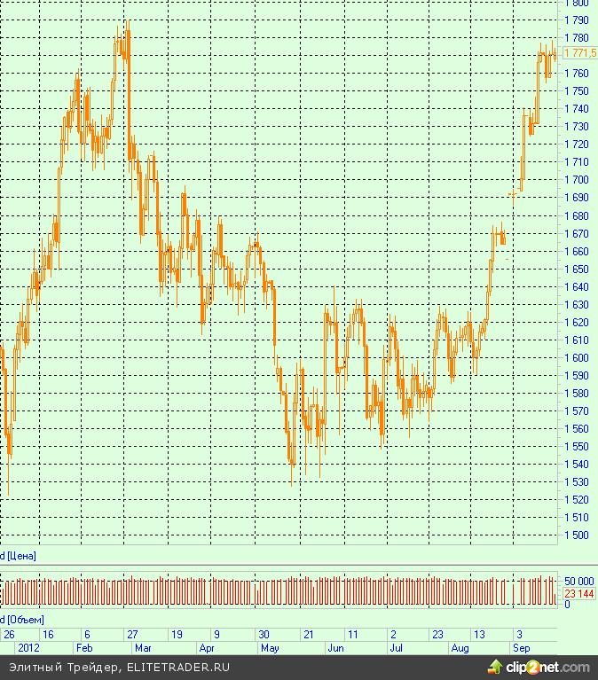 Bank of America считает, что золото достигнет $2400 в 2014 году