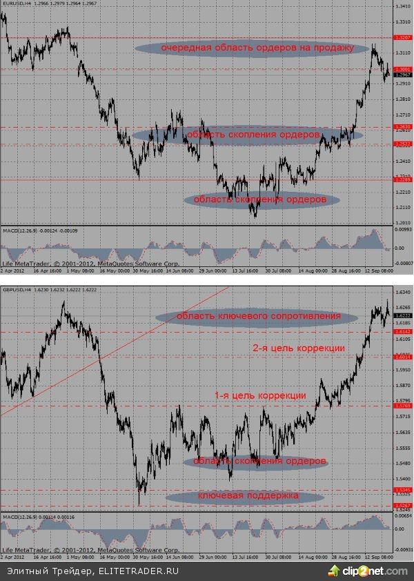 В результате, по итогам прошедшей недели, можно лишь повторить, что рынок продолжает формировать разворотные сигналы