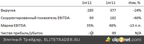 Сегодня ожидаем на российском рынке консолидации с умеренным перевесом негативных настроений