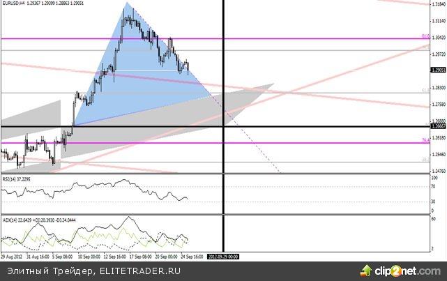 Пара евро/доллар дряхлеет, но поскакать не против
